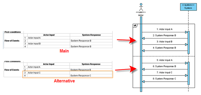 Alternate flows in Use cases and Sequence diagrams ...