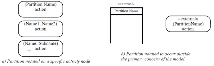 Partition as Activity Attribute