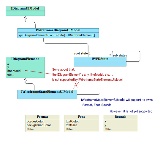 Wireframe-OpenAPI-01