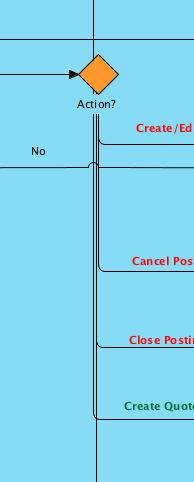 Bpmn decision gates with many outputs alignment general bpmn decision gates with many outputs alignment general questionsdiscussions discuss the visual paradigm ccuart Choice Image