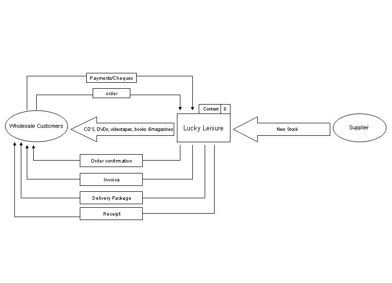 Context Diagram Help - General Questions/Discussions ...