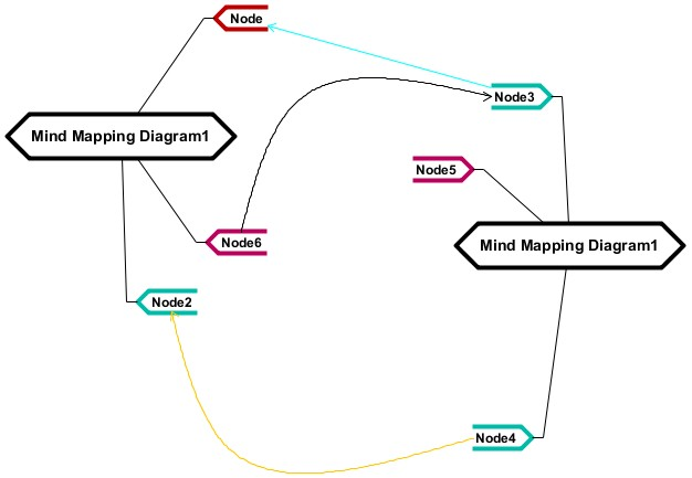 Sample Mind Map