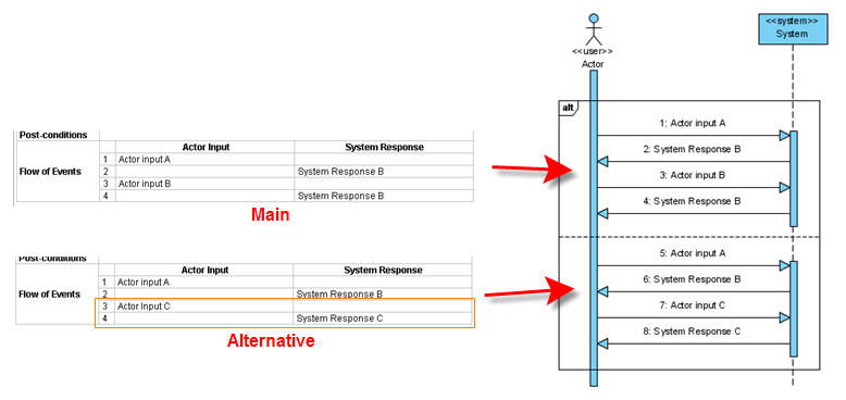 Alternate Flows In Use Cases And Sequence Diagrams General