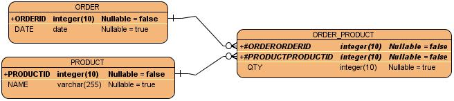 Can we represent junction table in er diagram or not general orderingg ccuart Images