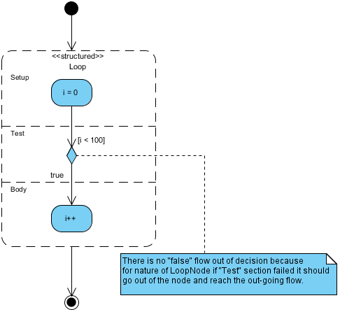 Activity diagram for loop general questionsdiscussions discuss best regards ccuart Choice Image
