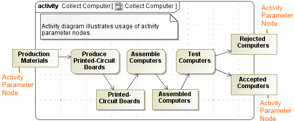 activity-parameter-nodes-in-activity-diagram