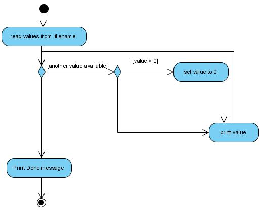 Building the perfect activity diagram guidance on loops and more building the perfect activity diagram guidance on loops and more general questionsdiscussions discuss the visual paradigm ccuart Image collections