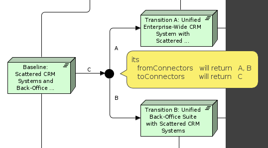 FromToConnectors