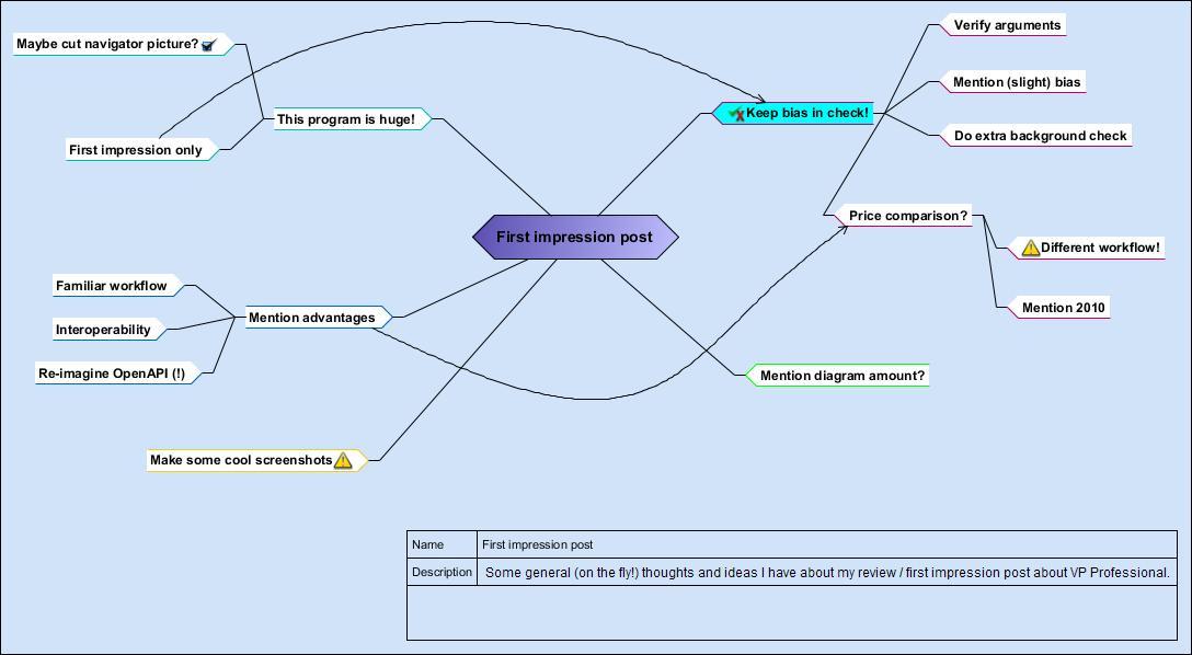 mindmapjpg1088x598 57 kb - Visual Paradigm Professional