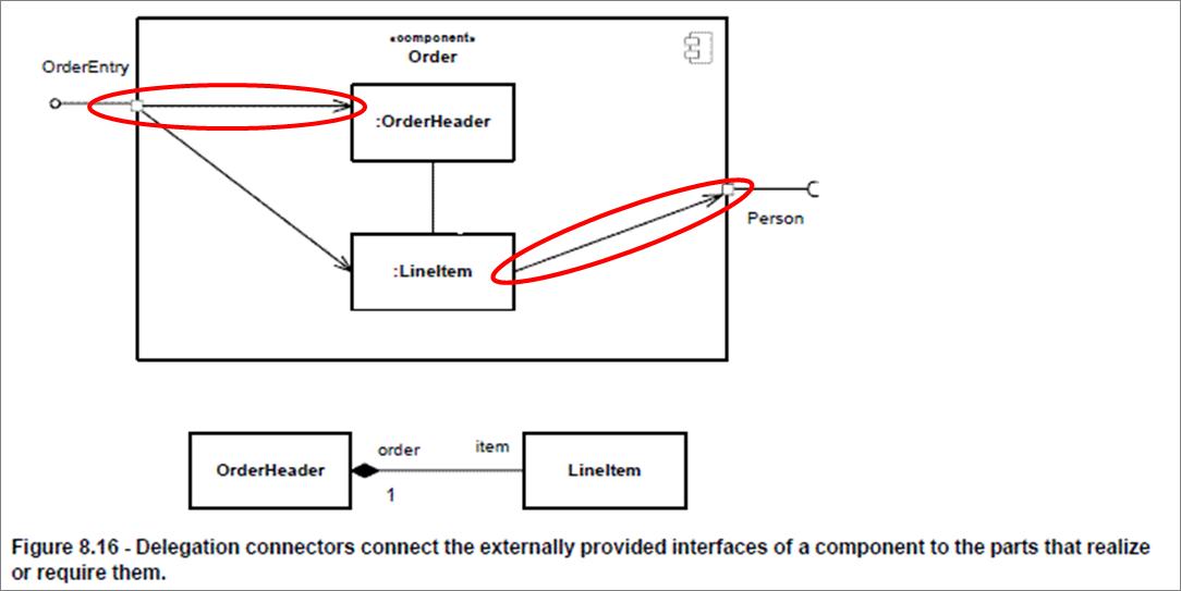 delegationconnectorpng - Visual Paradigm 102